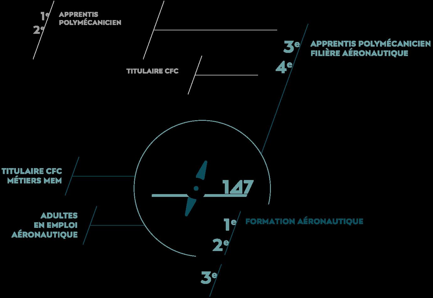 schéma de formation MACH147